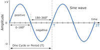 Audio Amplifier Classes (A, A/B, D, G, and H): What are the Differences?