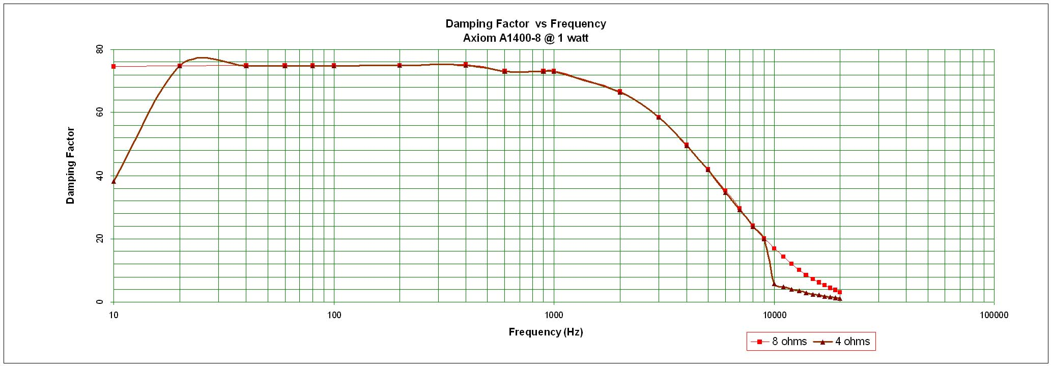 Audioholics Amplifier Measurement Standard The Signal Amplifiers Can Set Input And Output Ratio A1400 Damping