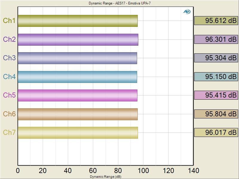 Audioholics amplifier measurement standard audioholics upa 7 snr fandeluxe Choice Image