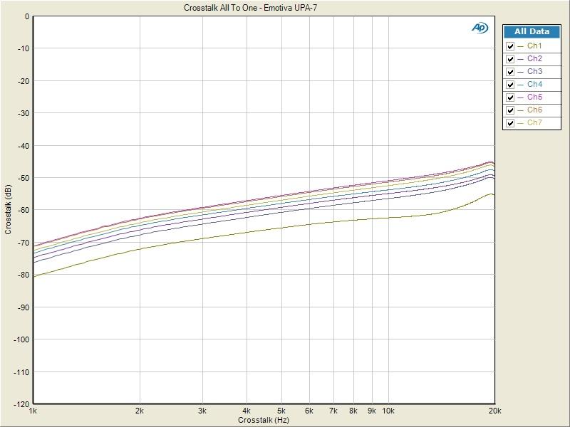 audioholics amplifier measurement standard audioholics