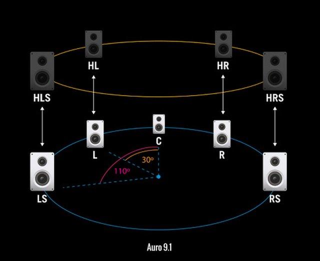 http://www.audioholics.com/audio-technologies/auro-3d-interview/Auro9.1.jpg/image
