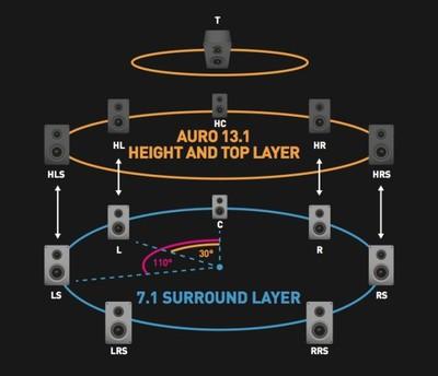 Dts Announces Dts X Immersive Surround Sound Format