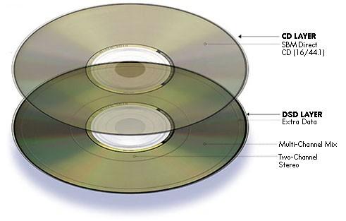 Dvd Audio Vs Sacd Vs Cd Audioholics