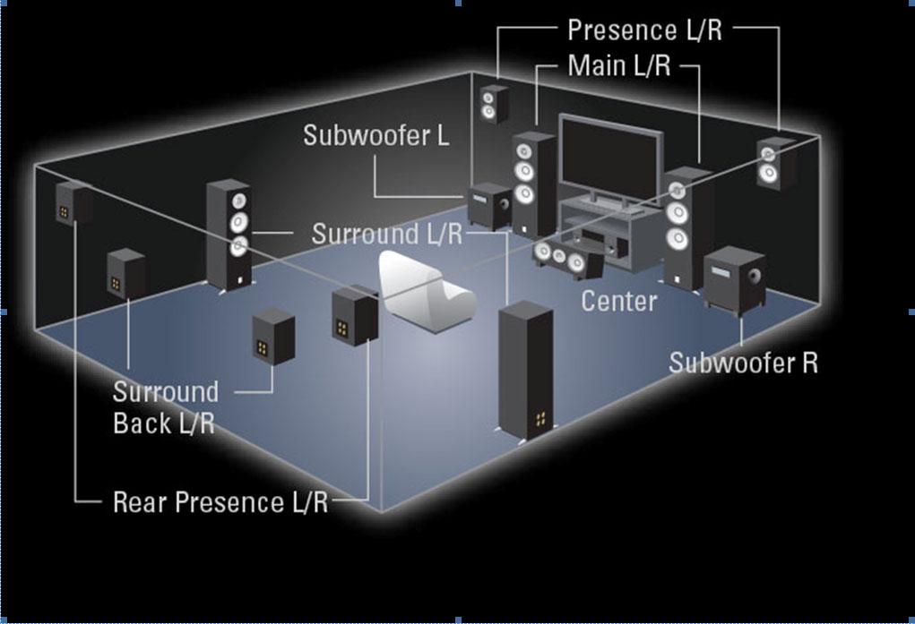 Yamaha Surround Sound Diagram - Complete Wiring Diagrams • on sony home theater wiring diagram, home theater tv wiring diagram, home theater subwoofer wiring diagram,