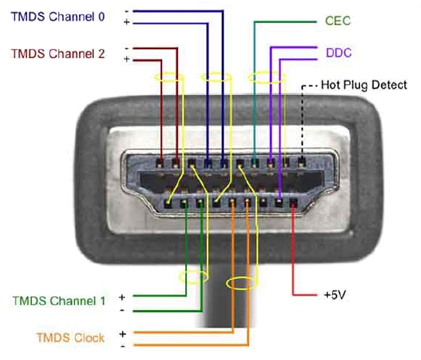 n64 av cable wiring diagram hdmi to av cable wiring diagram what do hdmi spec versions (1.2, 1.3, 1.3a, etc) mean for ... #5