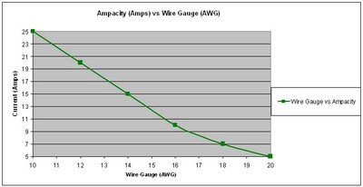 What is wire cable gauge awg audioholics gauge vs ampacity greentooth Images