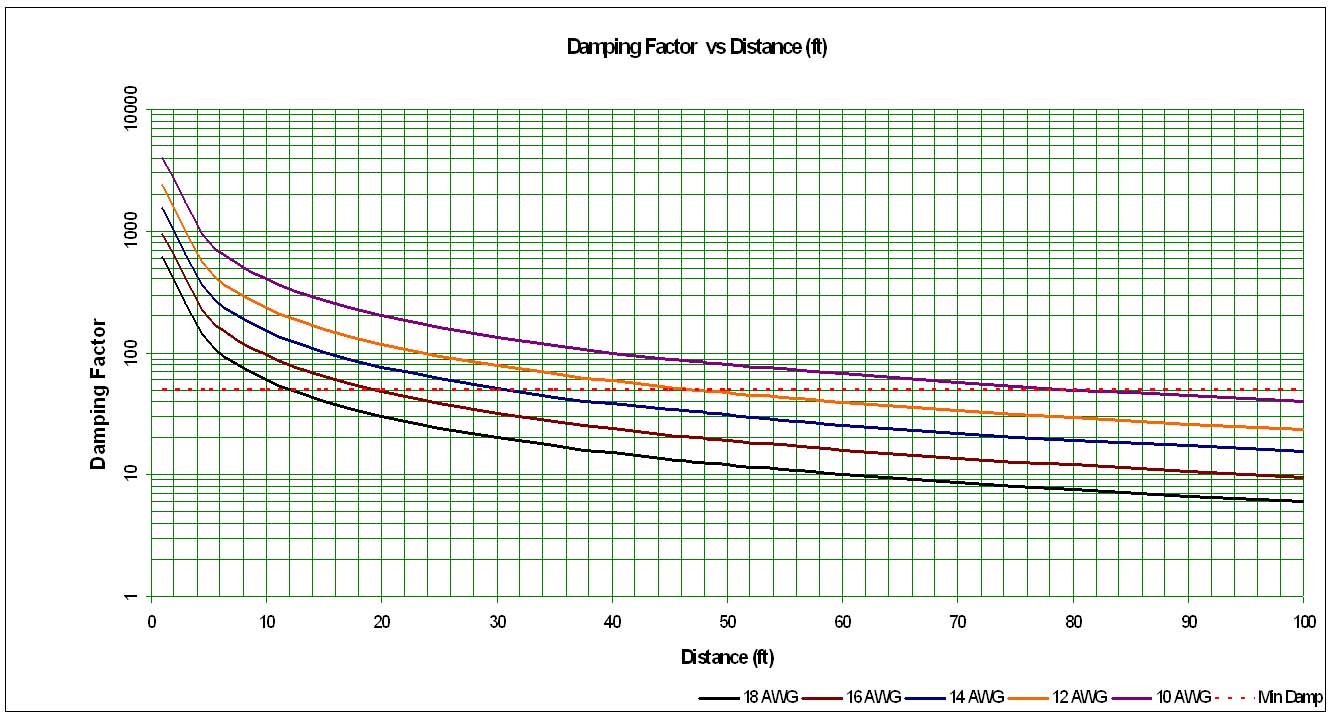 Speaker cable gauge awg guidelines recommendations audioholics damping factor vs distance greentooth