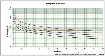 Speaker cable gauge awg guidelines recommendations audioholics damping factor vs distance greentooth Image collections
