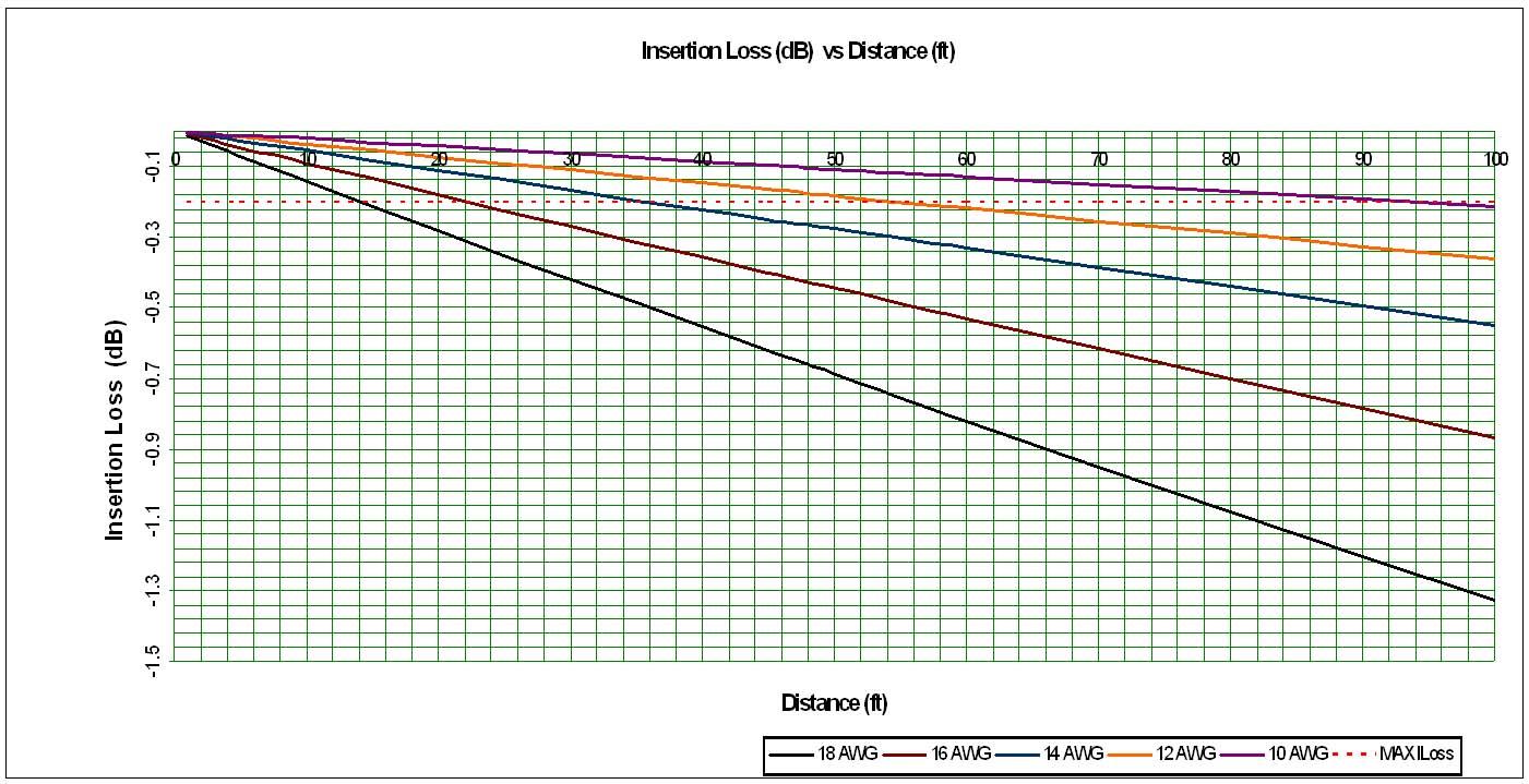 Speaker Wire Gauge Chart : Denon avr channel a v receiver harman kardon