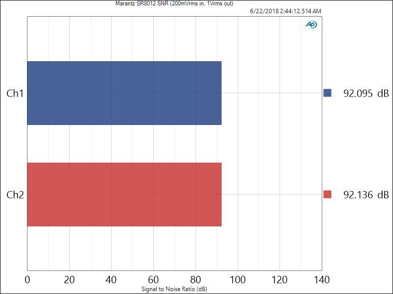Review and Measurements of Marantz AV8805 AV Processor