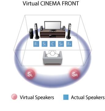 Yamaha RX-V577 Networking AV Receiver Review | Audioholics