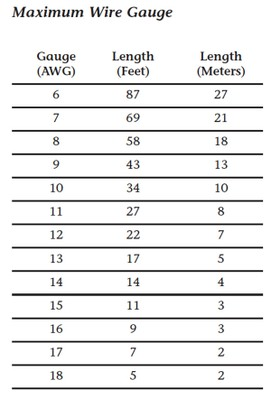 Wire gauge calculator for speakers gallery wiring table and how to use a speaker selector for multi room audio audioholics revel awg speaker wiring recommendation greentooth Image collections