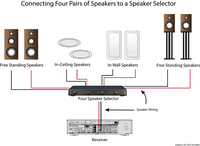 how to use a speaker selector for multi room audio audioholics how to use a speaker selector digaram