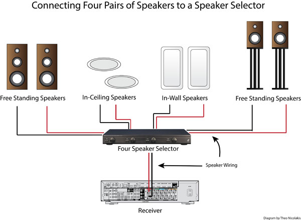 how to use a speaker selector for multi room audio audioholics rh audioholics com wire in ceiling speakers wiring in-ceiling speakers with volume control