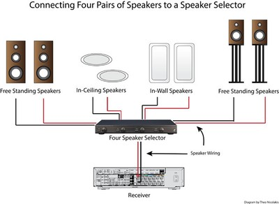 Hook Up Open-air Speakers To Receiver