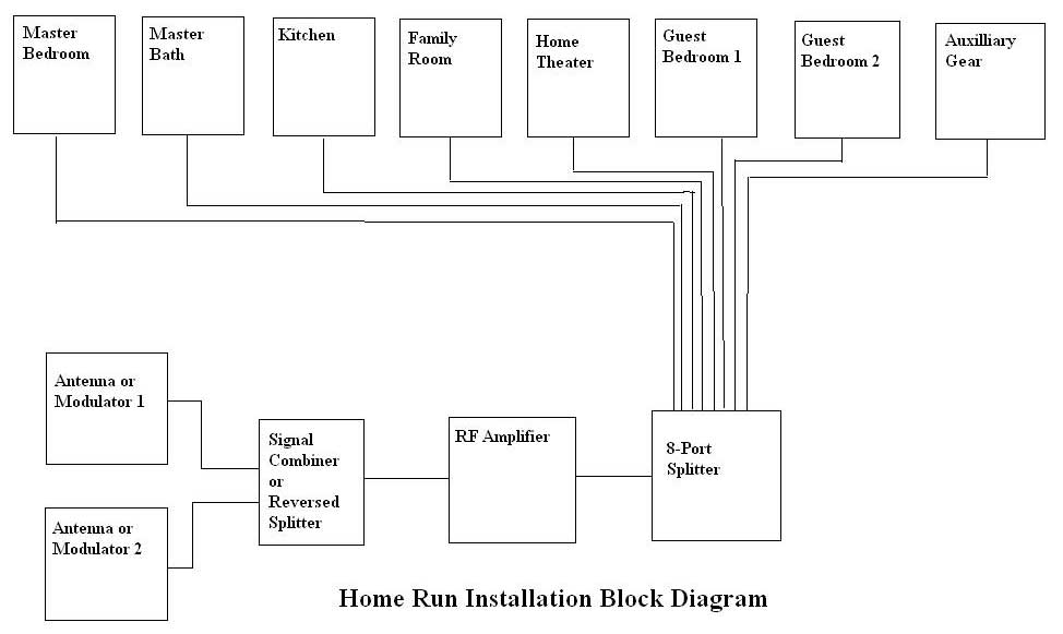 Combining rf signals and the home run audioholics rf block diagramg cheapraybanclubmaster Images