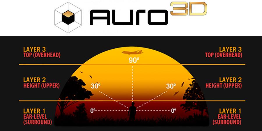 Auro-3D Listening Evaluation on a Denon AVR-X7200WA