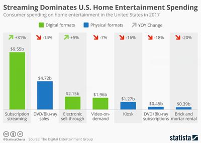Statista Media Sales