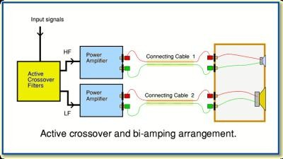 bi amping vs bi wiring what s the difference and is it audible rh audioholics com horizontal bi amping diagram vertical bi amping diagram