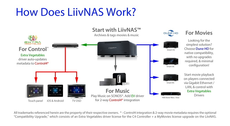 LiivNAS+-+How+does+it+work