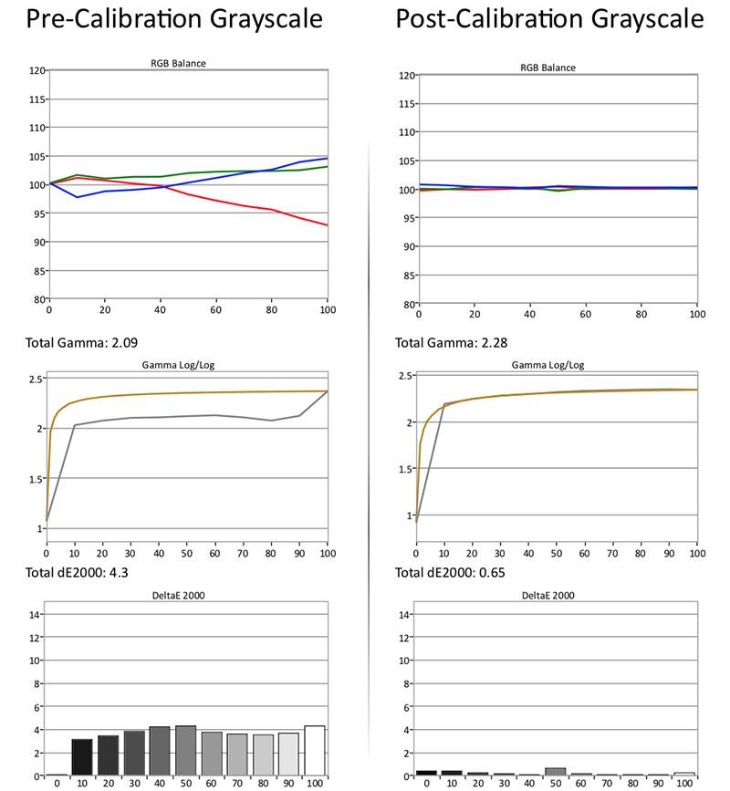 Vizio P-Series Quantum Calibration, Setup, and Conclusion | Audioholics