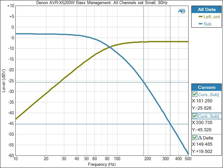 Subwoofer Integration: Bass Management and Distance Settings