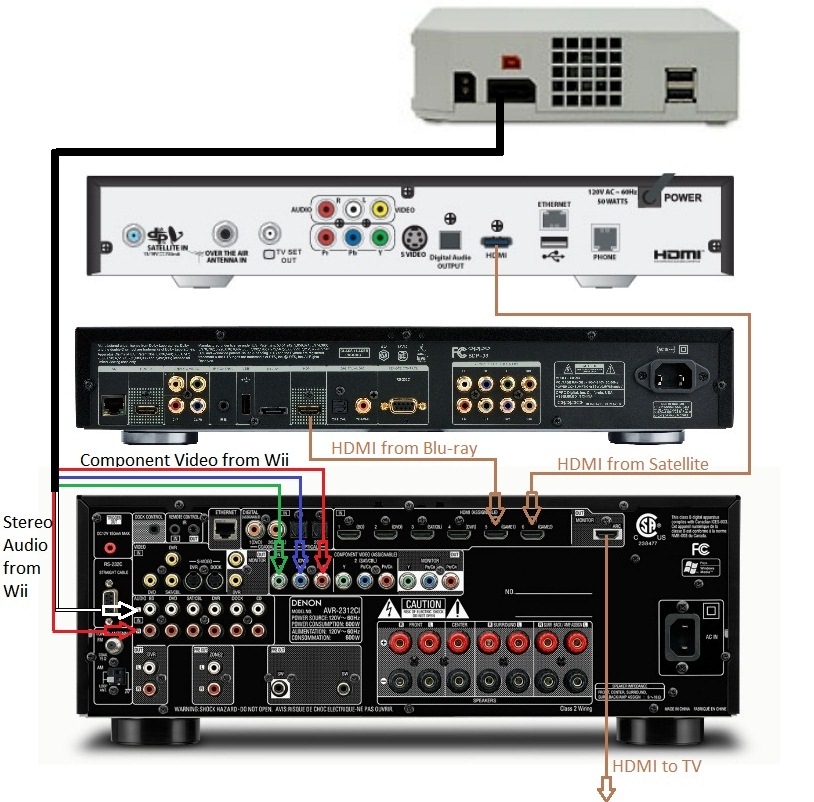 basic home theater av set up guide hooking it all up audioholics rh audioholics com Home Theater Speaker Wiring Diagrams Typical Home Theater Wiring Diagram