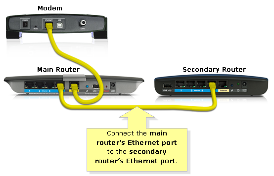 how to extend wireless internet for full coverage in large homes linksys cascade router diagram ethernet connection diagram