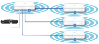 image_preview2 how to extend wireless internet for full coverage in large homes Cat5 Network Wiring Diagrams at n-0.co