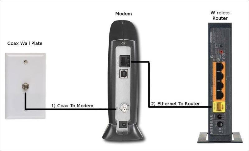 Dsl Wireless Router Diagram Nilzanet – Router Modem Wiring-diagram