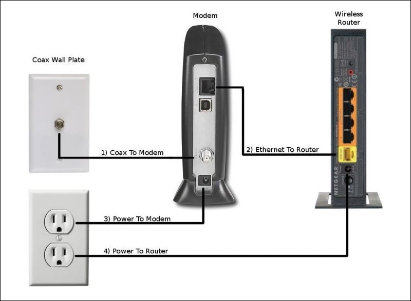 how to set up a wireless network from start to finish audioholics rh audioholics com Cable Modem Wireless Router Diagram Cable Modem Connection Diagram