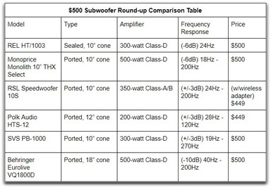 $500 Subwoofer Roundup Table.jpg