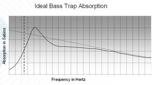 [bass_trap_absorption]