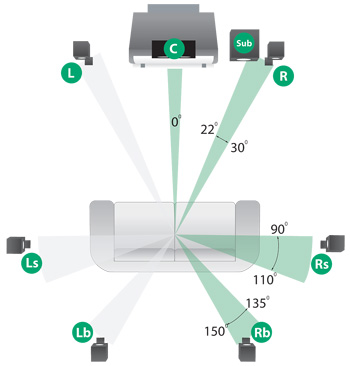 7.2 surround sound setup diagram