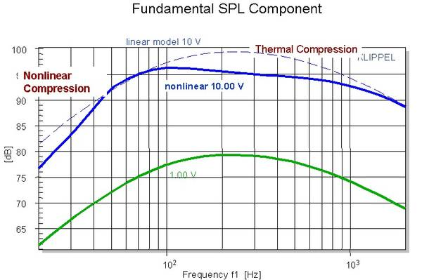 The Audibility of Distortion At Bass Frequencies | Audioholics