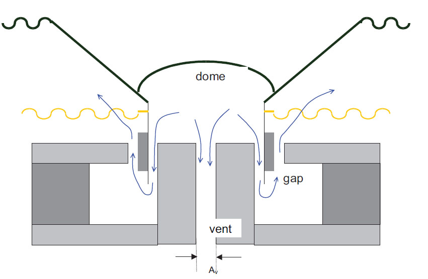 Cómo bajar la respuesta en frecuencia de un altavoz: Vented vs. Non-Vented Woofers. ¿Buena idea? Image