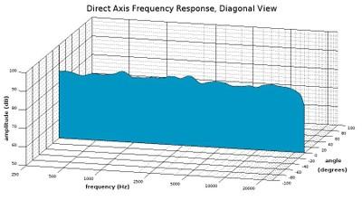 Understanding Loudspeaker Review Measurements Part II