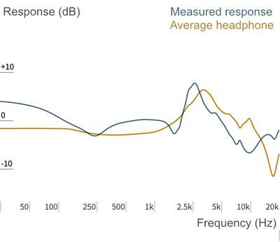 Headphone Measurements