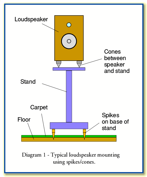 Speaker Spikes and Cones – What's the point? | Audioholics