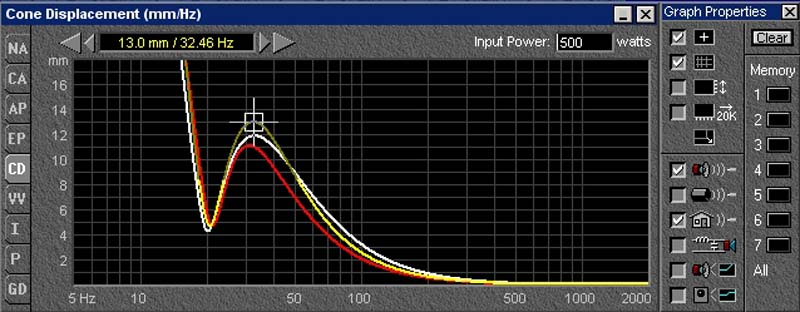 Trading SPL for Extension in Subwoofers - A Current Trend? | Audioholics