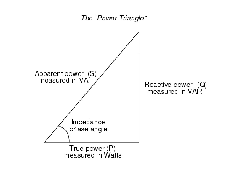 Power+Triangle
