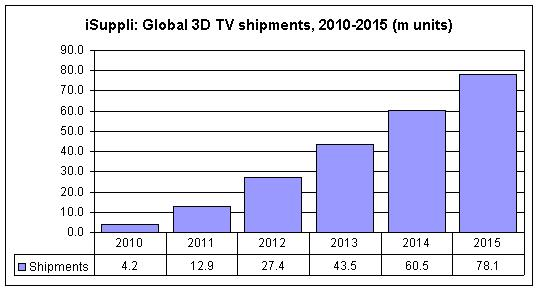 Global+3D+TV+Shipments+to+Hit+4.2+million+in+2010