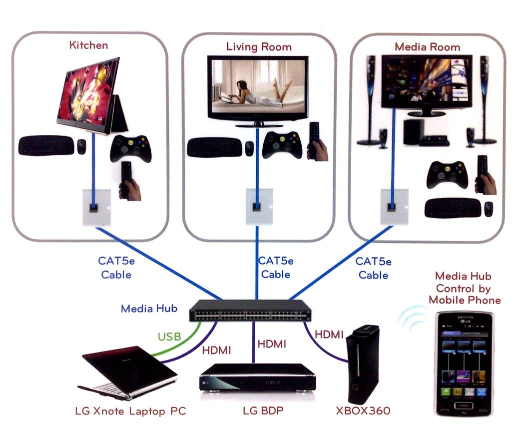 Hdmi Is Dead Introducing Hdbaset Networking Audioholics