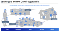 Samsung Buys Harman - Connected Car Biz or Hi-Fi Pride?