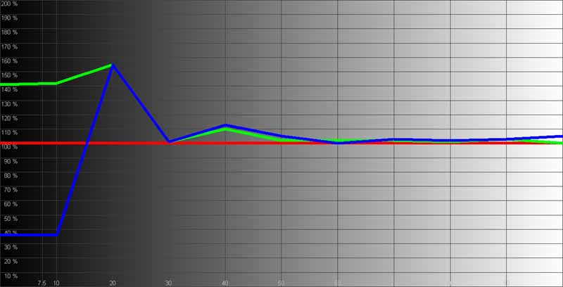 Measurements Calibration HQV | Audioholics