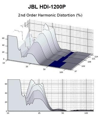 1200 2nd harmonic