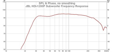 1200P Frequency Response