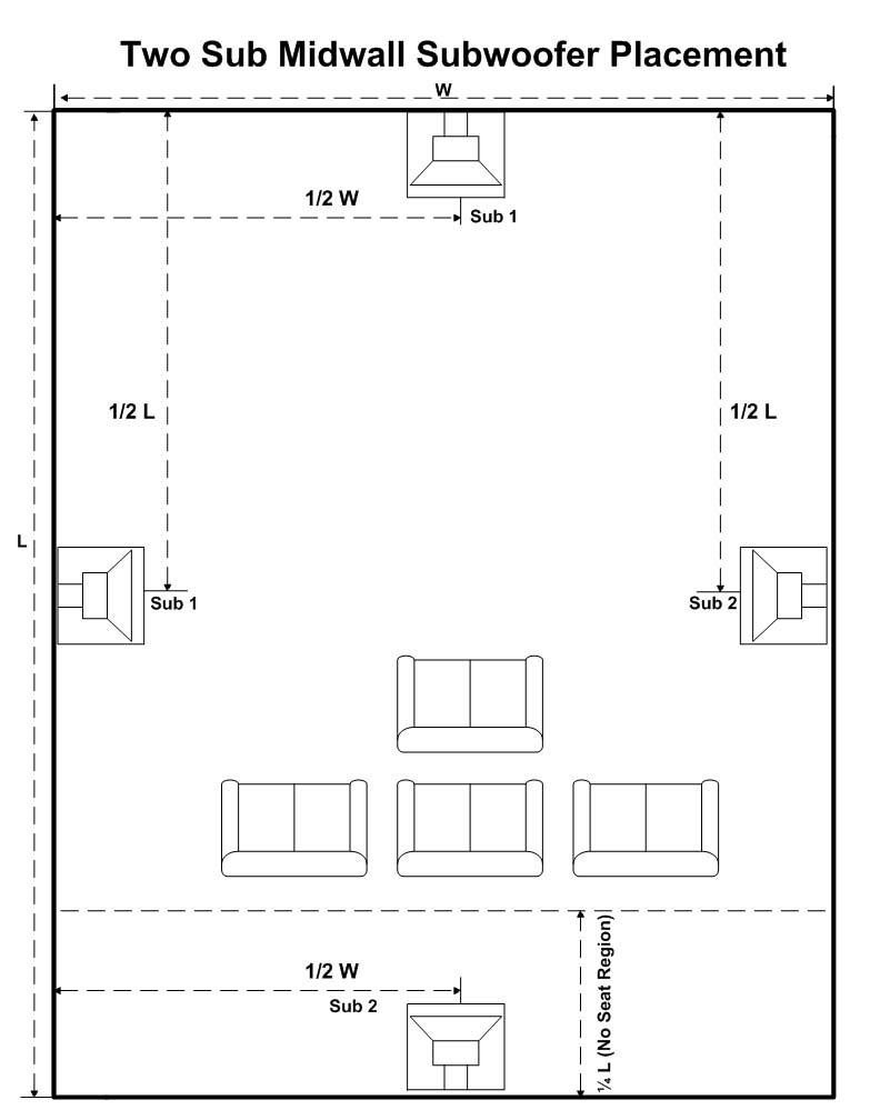 Home Theater Multiple Subwoofer Set Up Calibration Guide Audioholics Figure Diagram Showing The Placement Of Surround Sound Speakers Figures 1a Two Sub Midwall 1b 4 Corner 1c