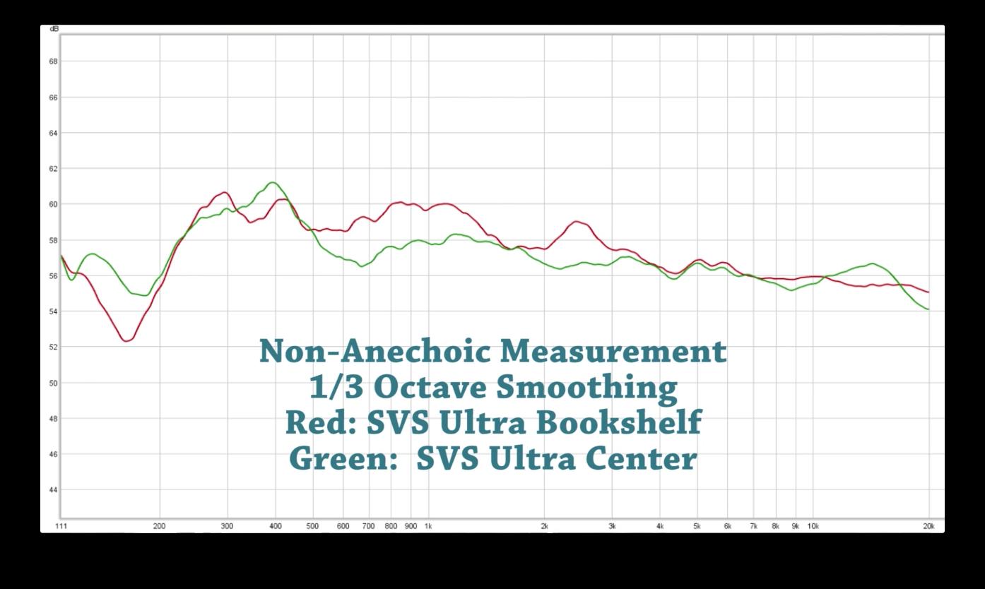 svs ultra series tower speaker system review audioholics
