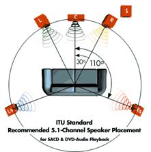 5.1 Surround Sound Setup Diagram - Wiring Diagram